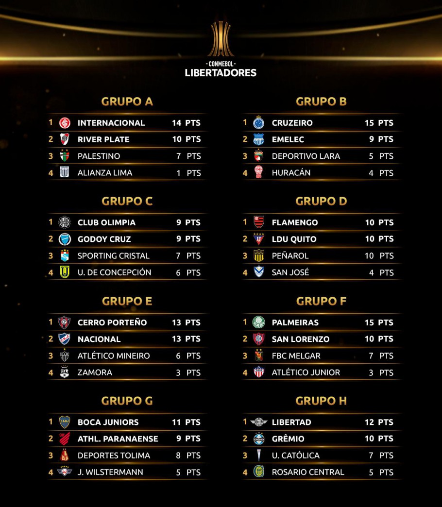 Classificação final da fase de grupos da Libertadores 2019